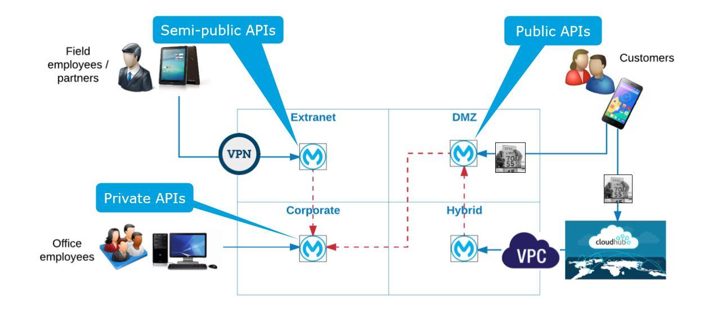 Company creating secure APIs