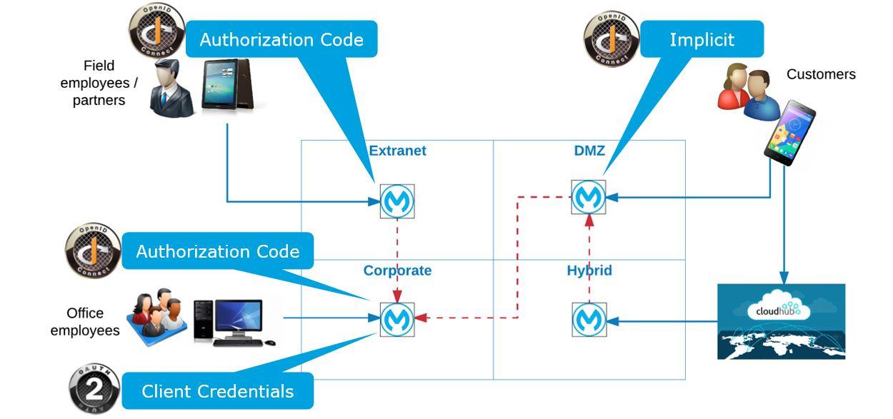 Secure APIs in Mulesoft