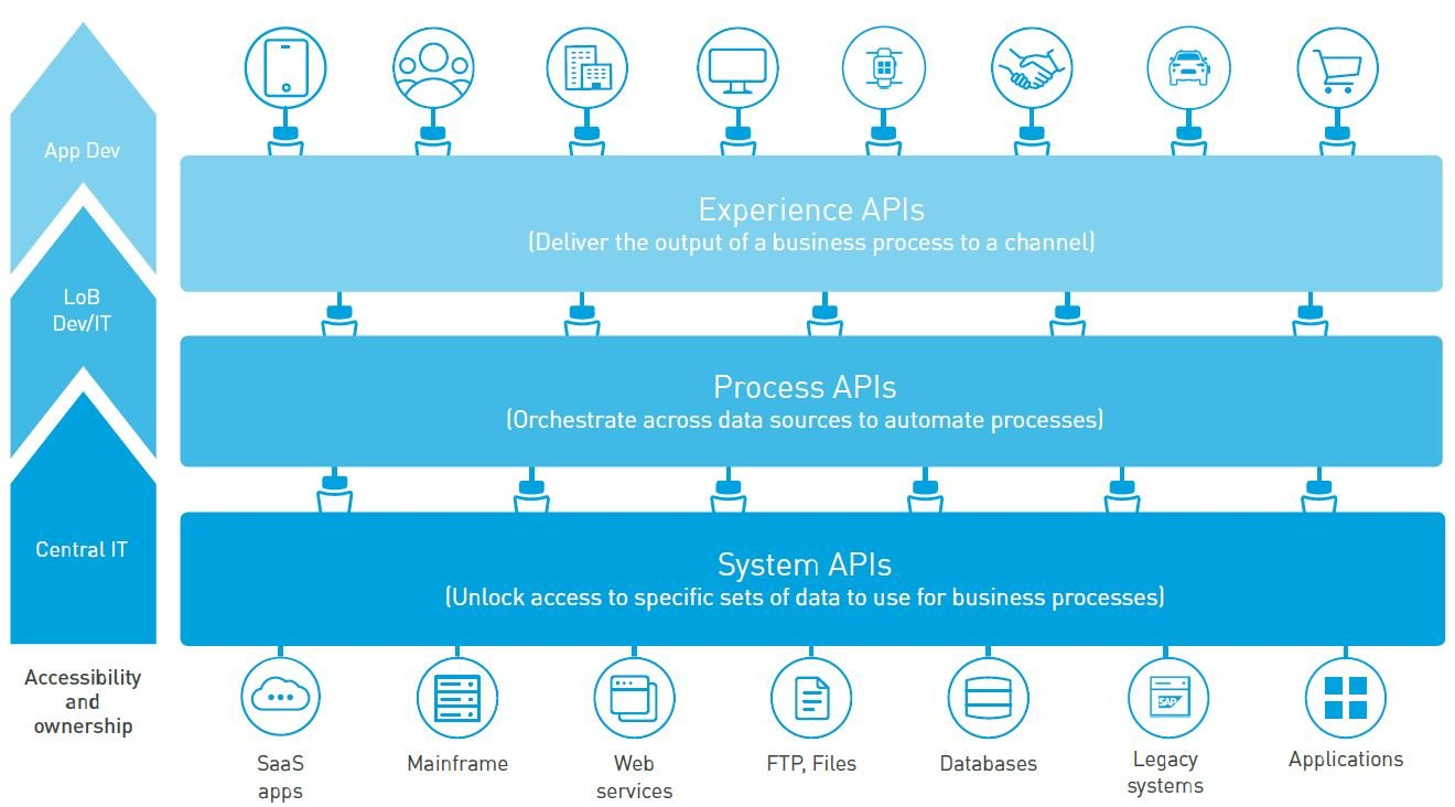Business Process automation through Mulesoft API