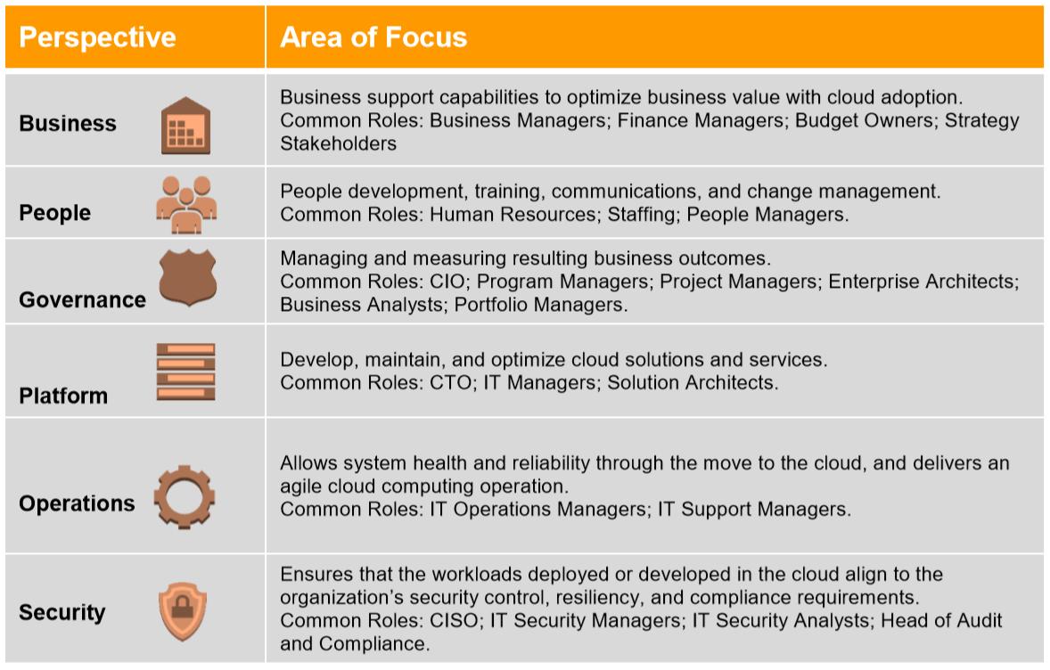 AWS Cloud Adoption Framework Perspectives
