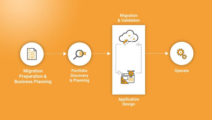 AWS Cloud Migration Flow Chart: Prep, Discover, Migrate and Operate.