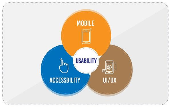 Accessibility on Mobile devices