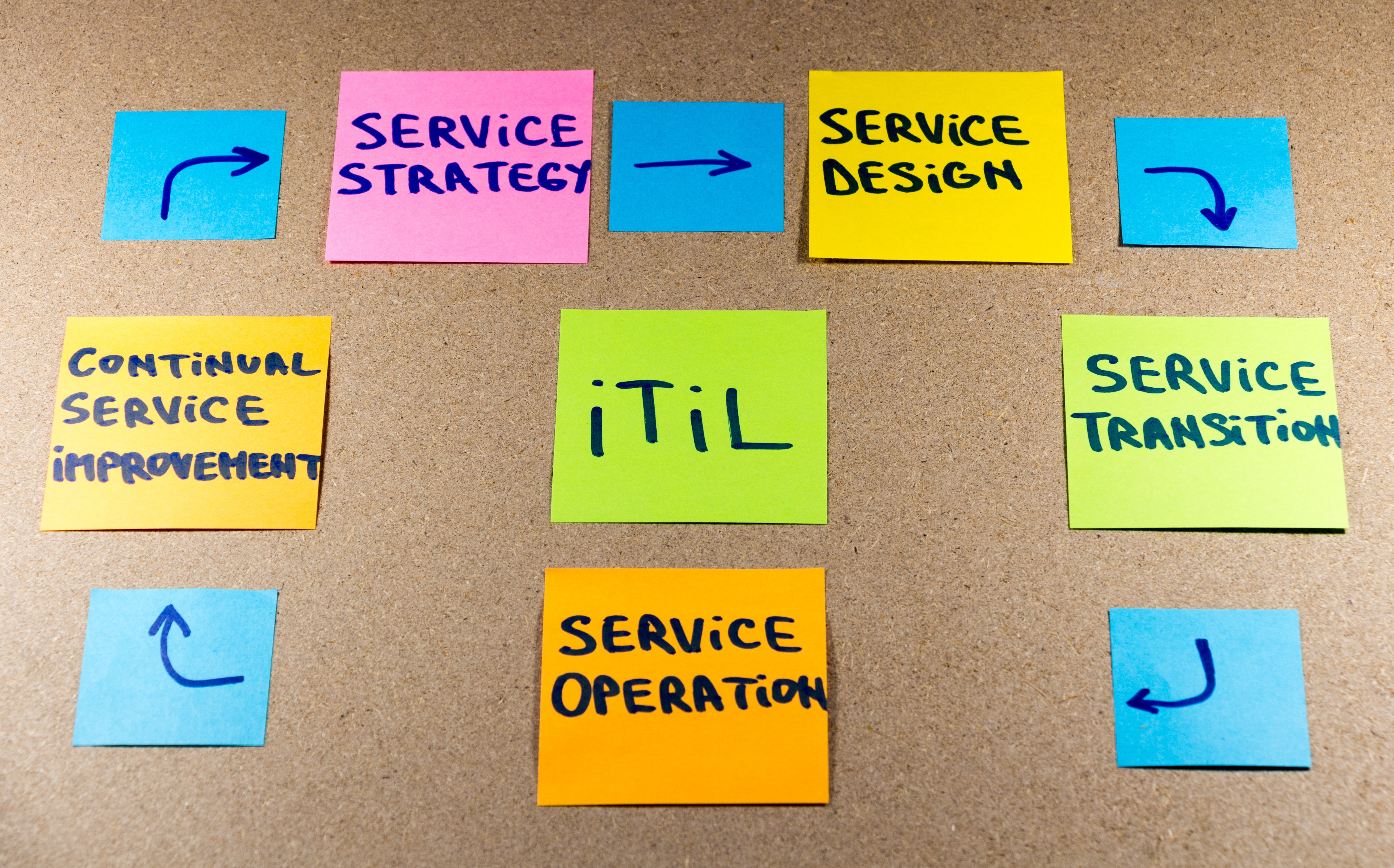How to modernize your ITSM successfully