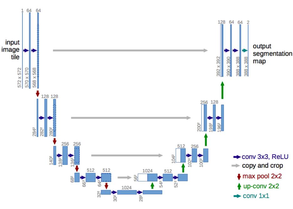 An encoder-decoder architecture.
