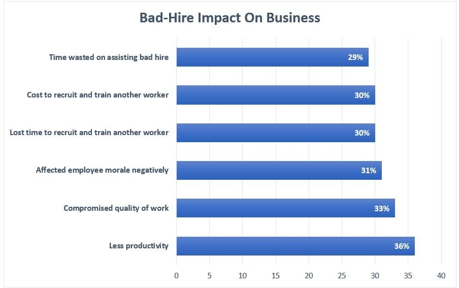 Impact Bad Hires On Business