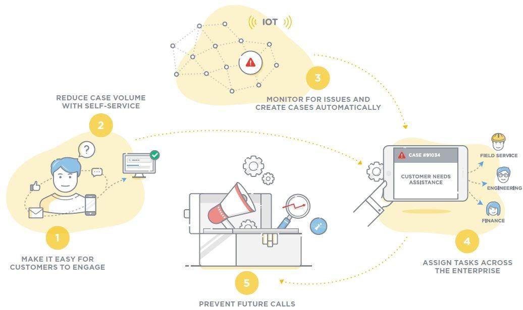 ServiceNow illustration Customer Service Management Improvement Process