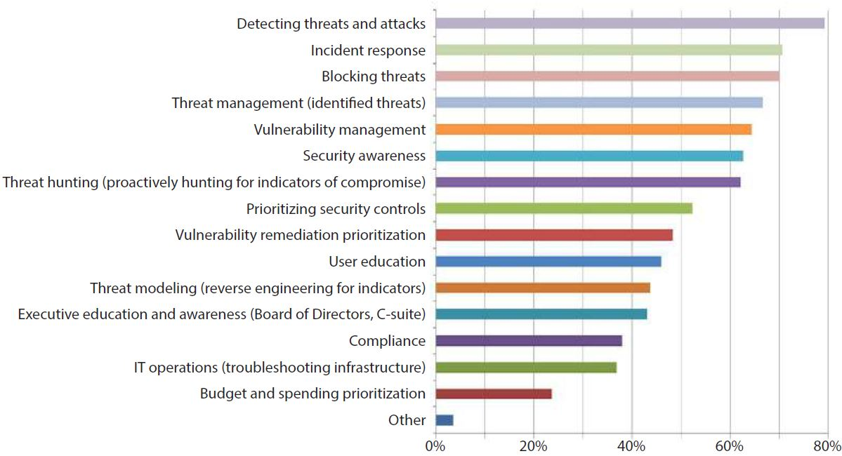 cyber threat analysis benefits to organization