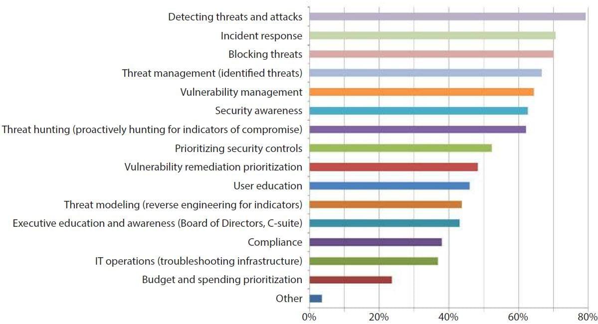 cyber threat analysis benefits to organization