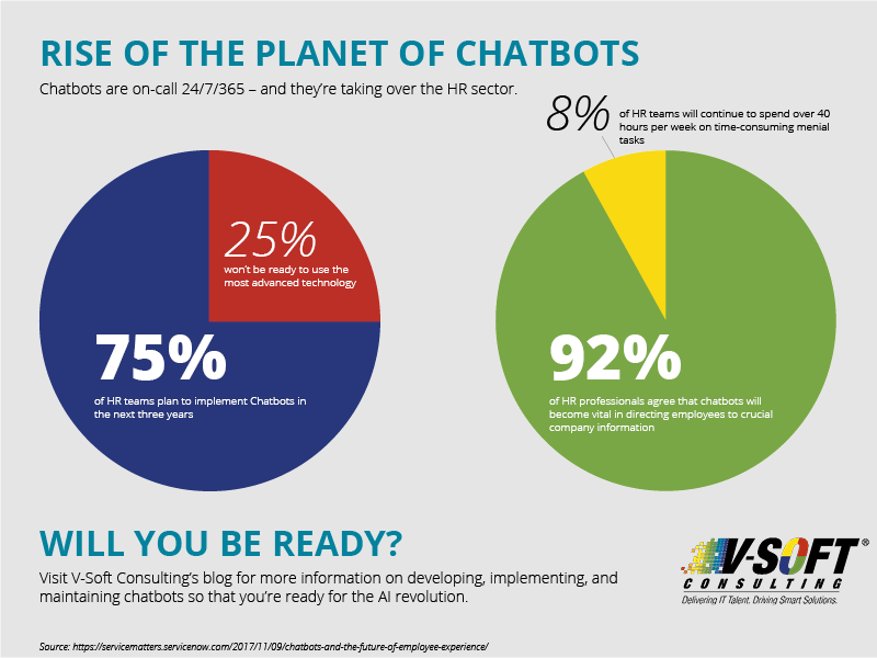 chatbots in the use of HR automation