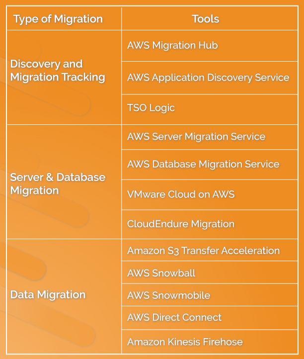 Cloud-Migration Tools by AWS