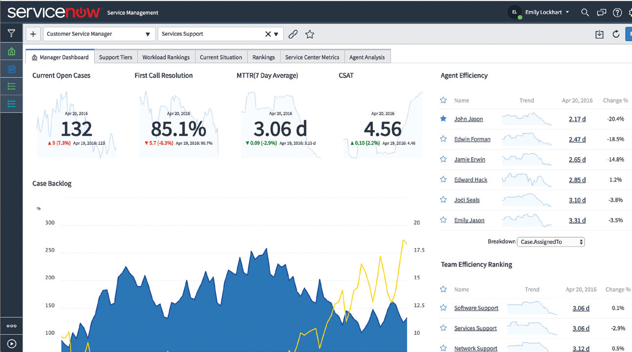 Servicenow Dashboard to Monitor And Predict Service Trends