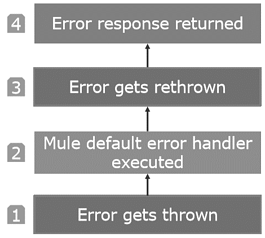Default Error Handling Process in Mule 4