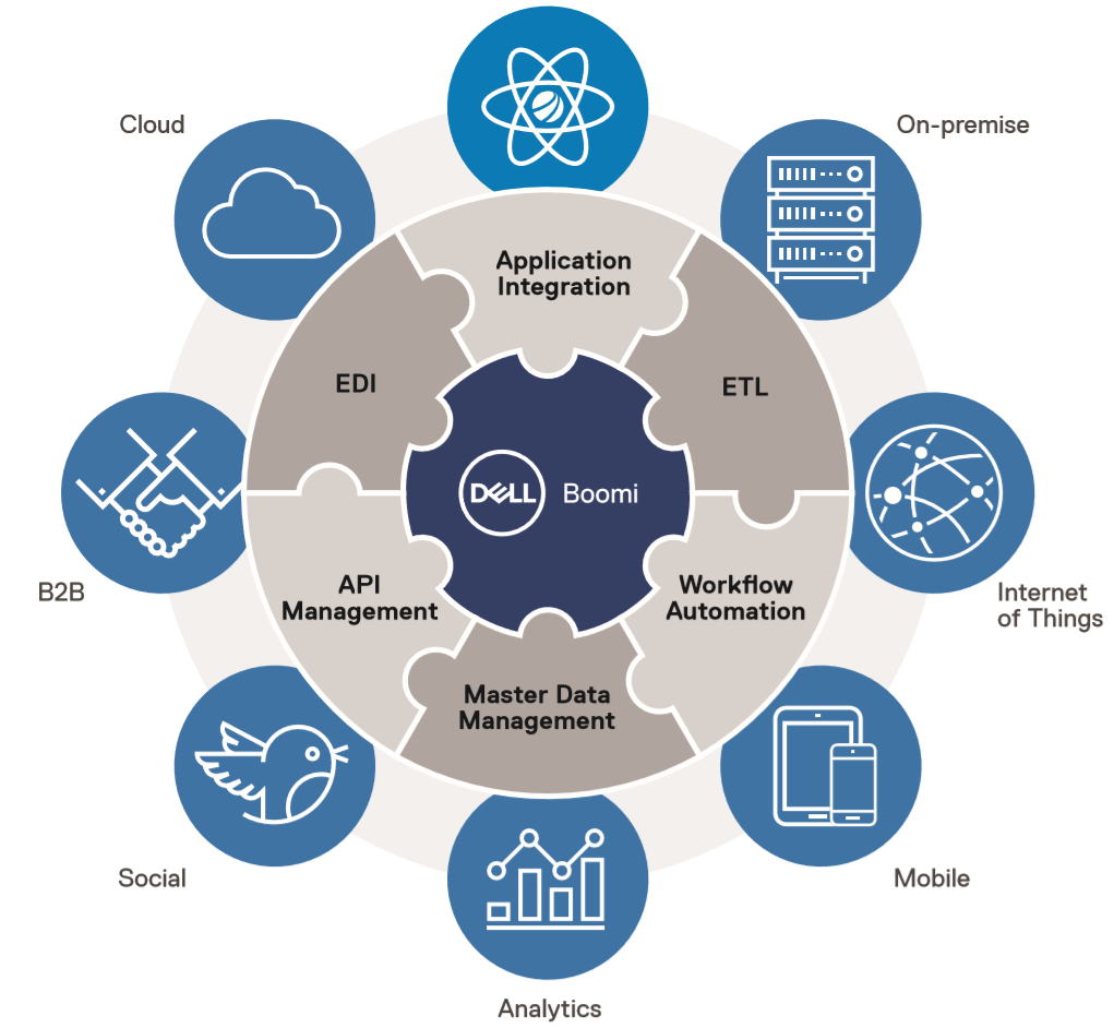 Overview of Dell Boomi IPaaS Platform