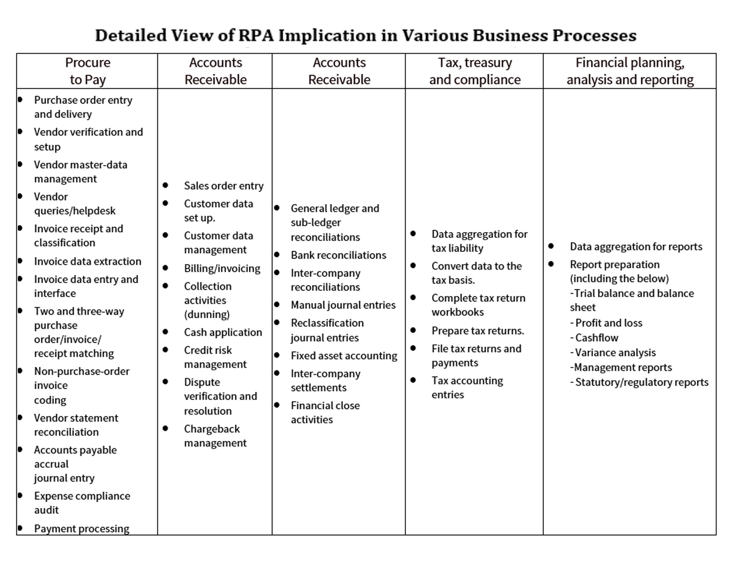 Detailed list of RPA automation of Finance and Accounting activities