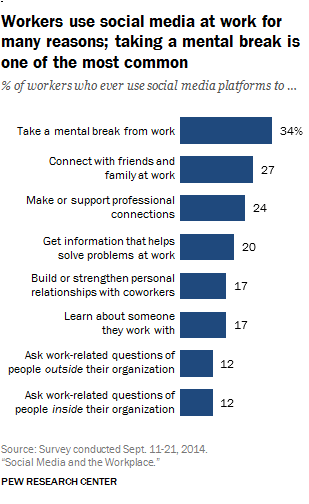 Employees Usage of Social Media in Workplace-1