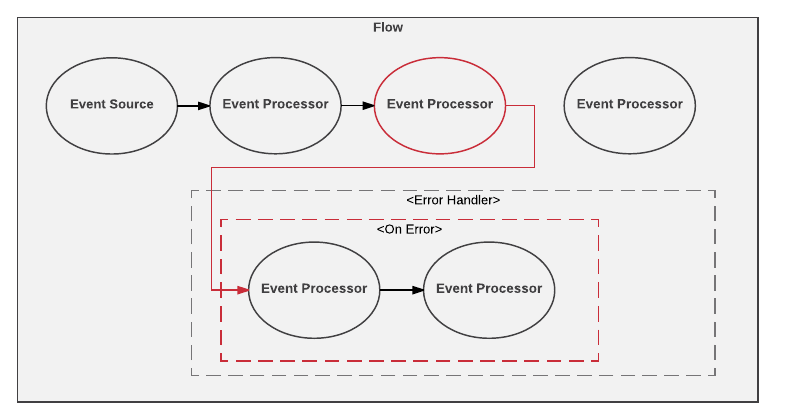 Error-Handling Process in Mule 4