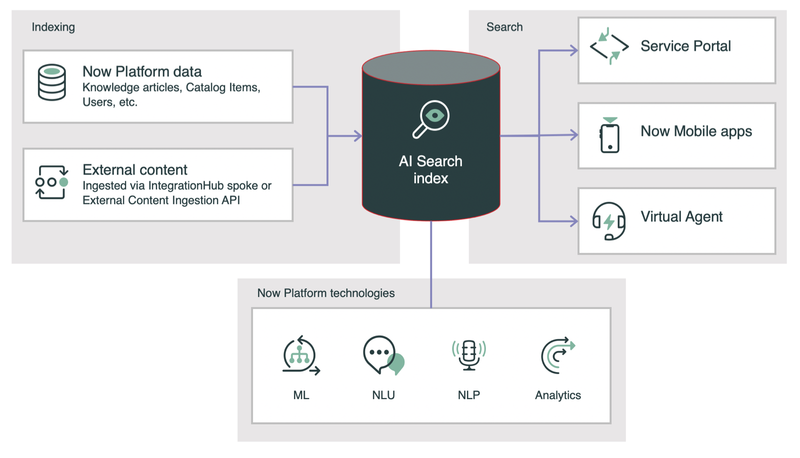 ServiceNow AI Search index