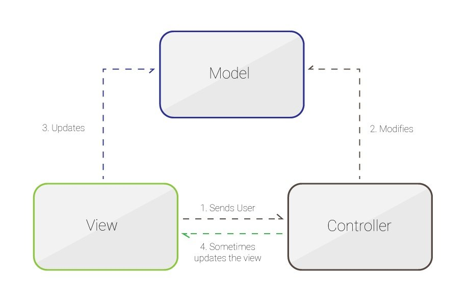 AngularJS ServiceNow Model View Controller architecture example