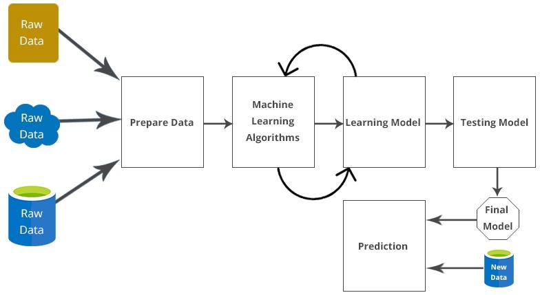 machine learning methods