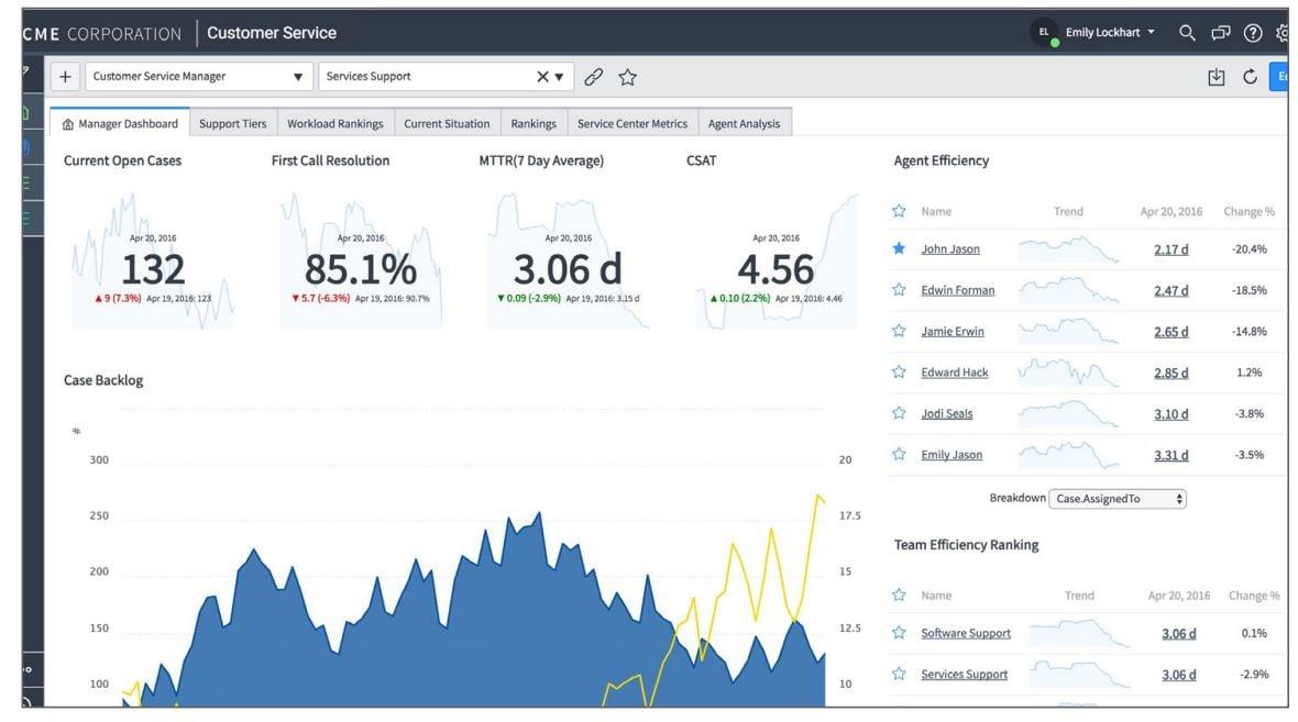 Monitor and predict customer service trends