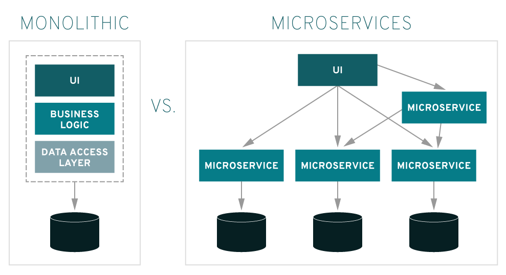 How Monolithic and Microservices compare