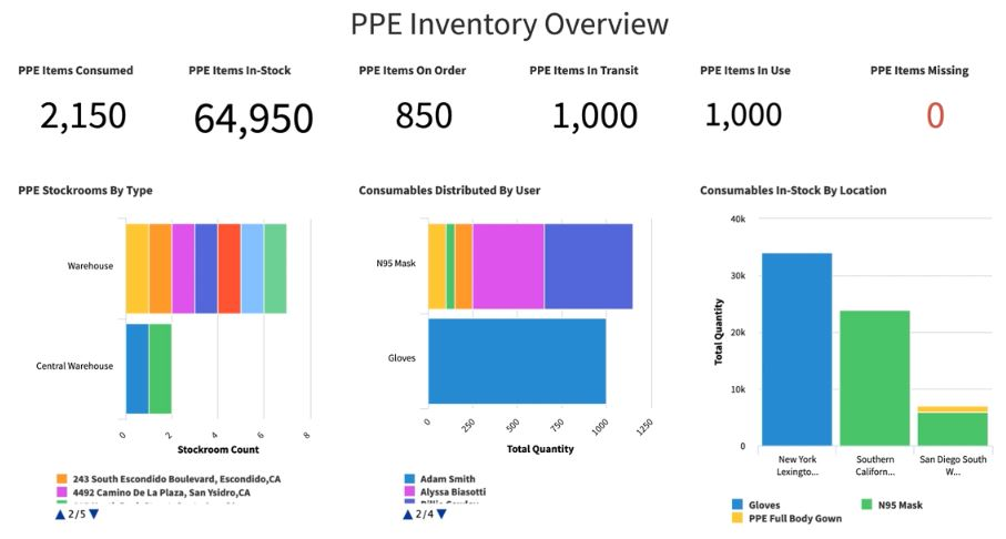 ServiceNow PPE Inventory Management App Dashboard