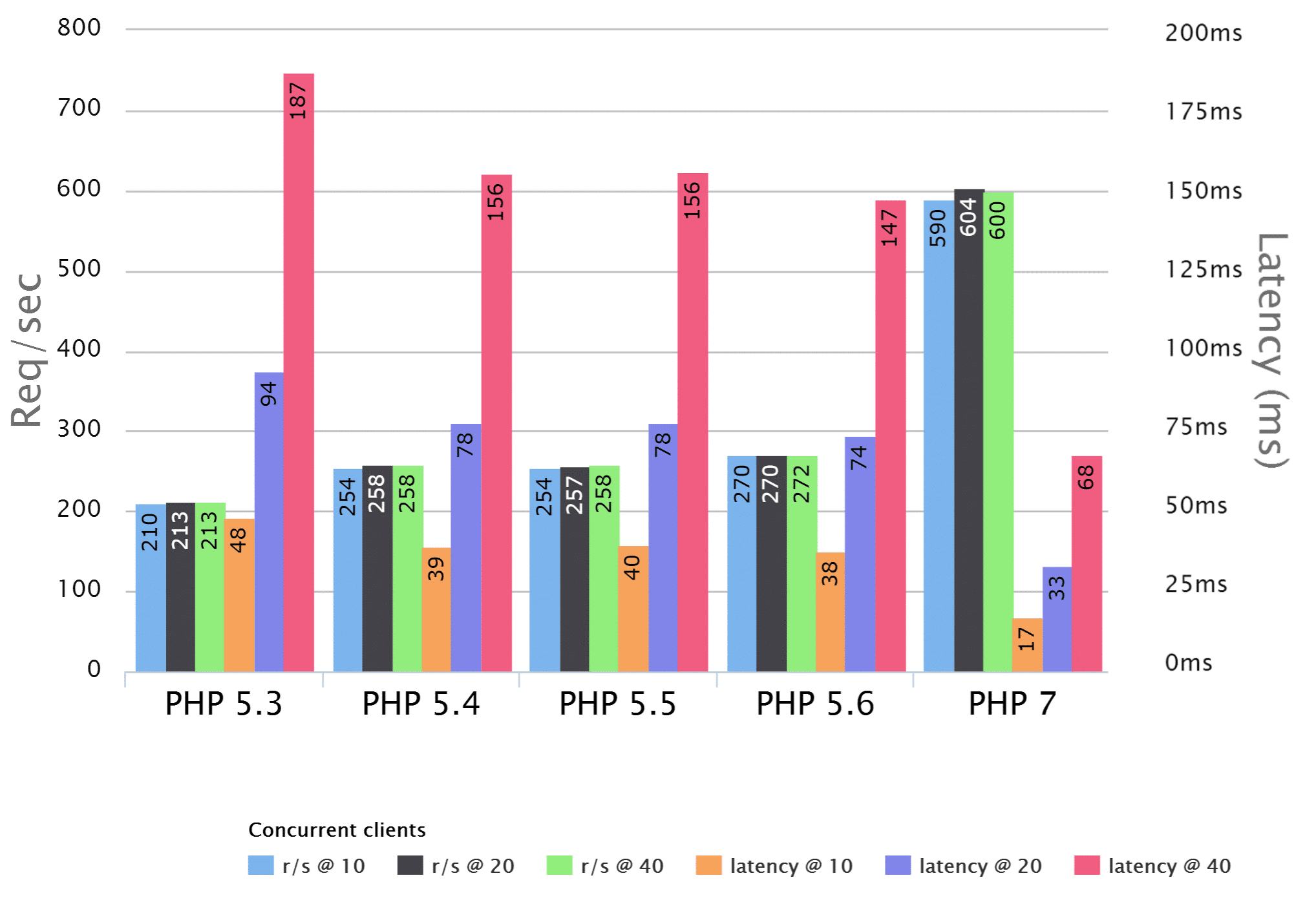 Performance of PHP7