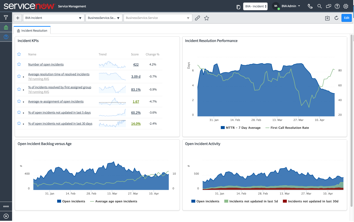 ServiceNow ITSM Performance Analytics Dashboard Measuring Incident KPIs and Performance