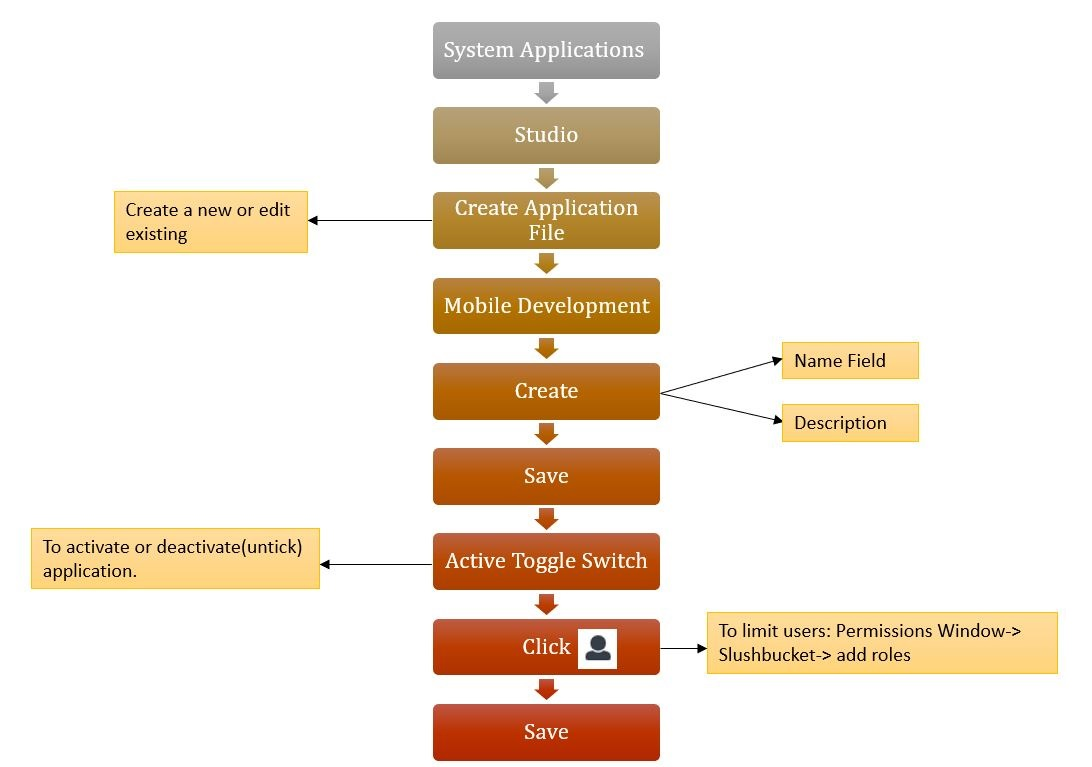 Process to create mobile application