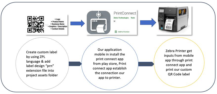 QR code printing Process
