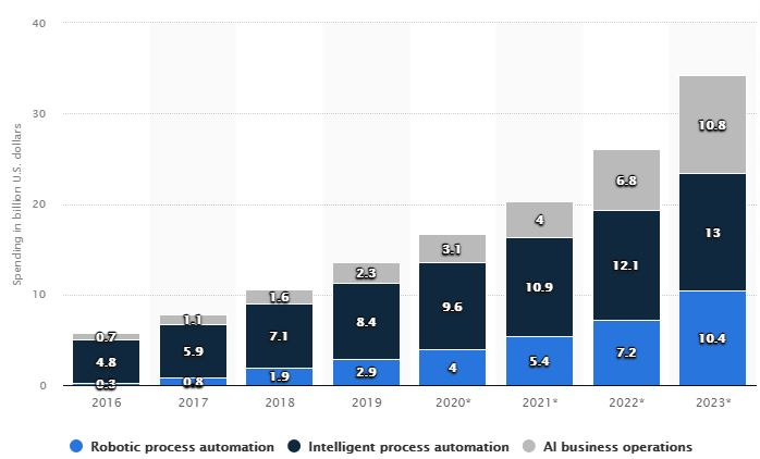 Graph illustrating RPA Vs IPA Vs AI market adoption by US Dollar Spend