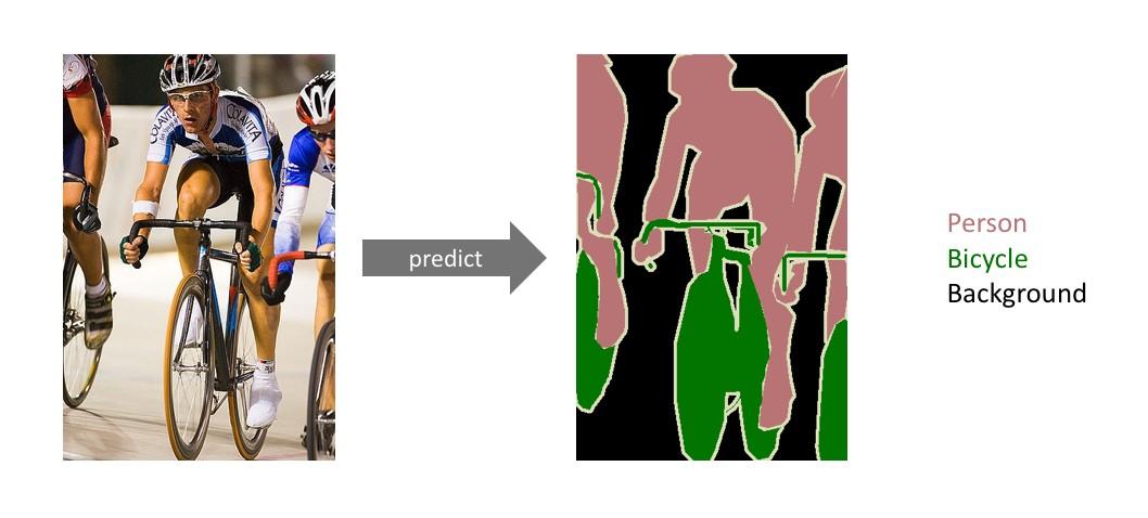 Semantic segmentation