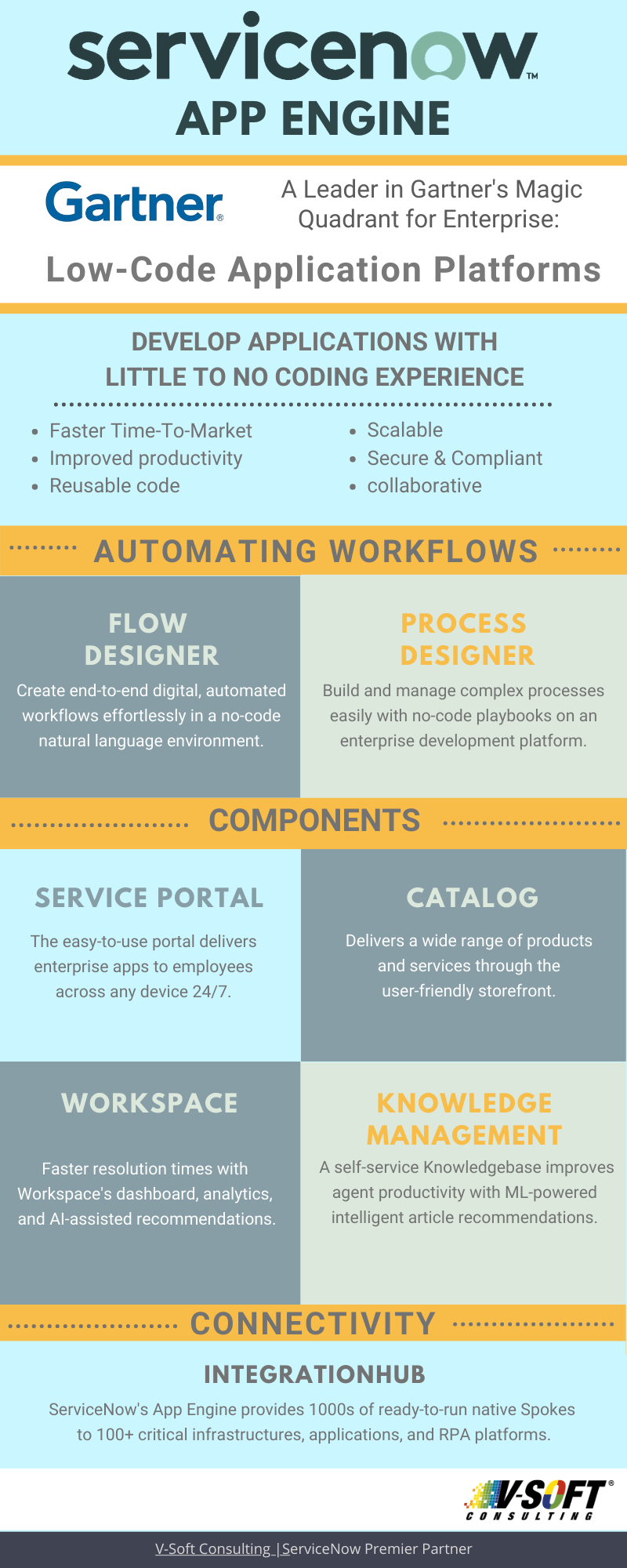 ServiceNow App Engine- No Code Low Code Infographic