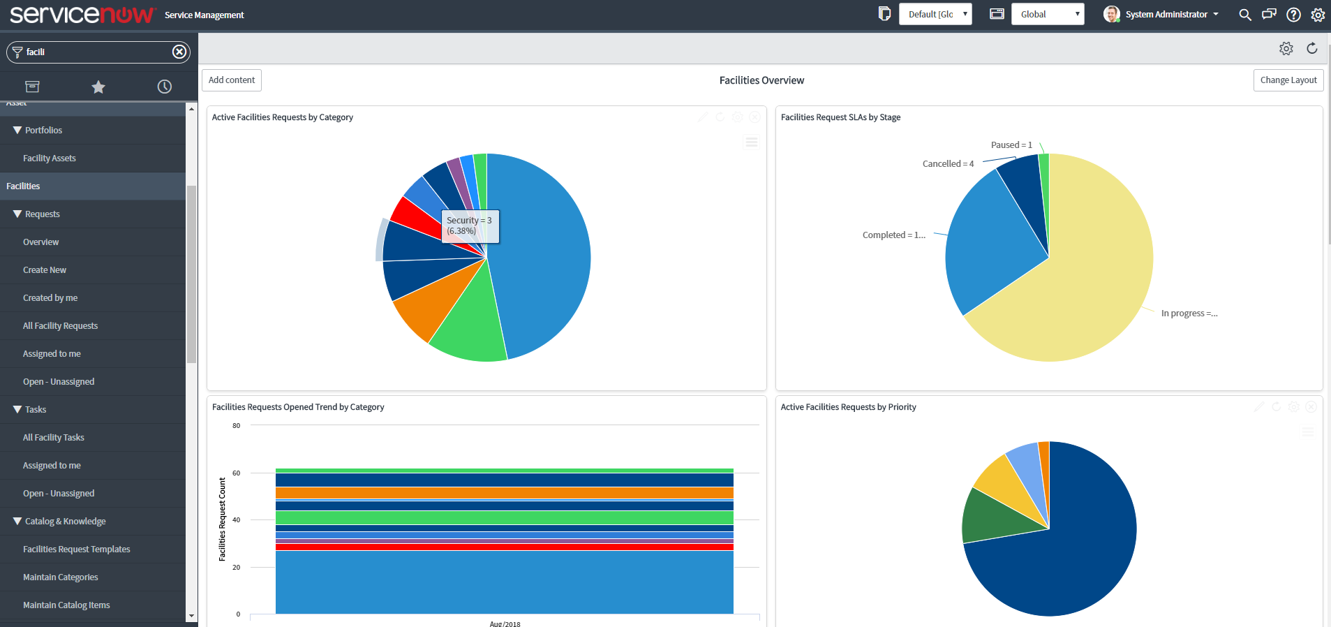 ServiceNow Facility Management Custom Built Reports and Dashboards