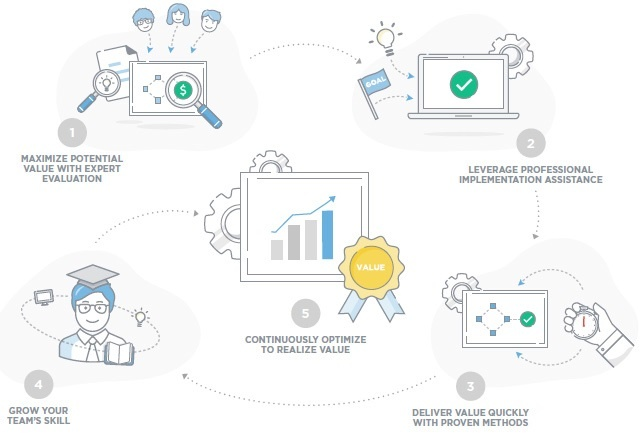ServiceNow's Performance Analytics Delivery Process-1