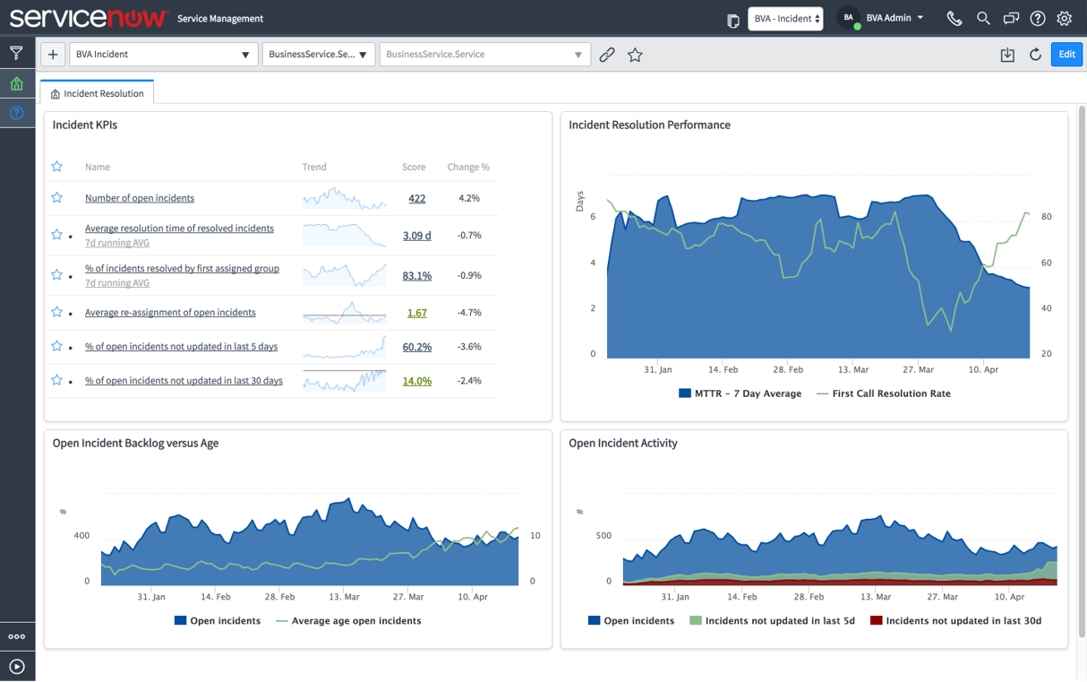 The ServiceNow Performance Analytics dashboard shares  incidents reports performance and monthly reports.