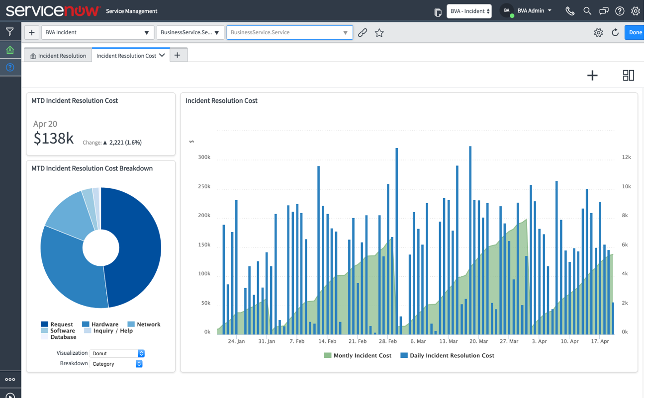 The ServiceNow Performance Analytics Reports analyzes incident reporting costs.