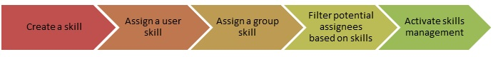Skill Management in Coaching Module