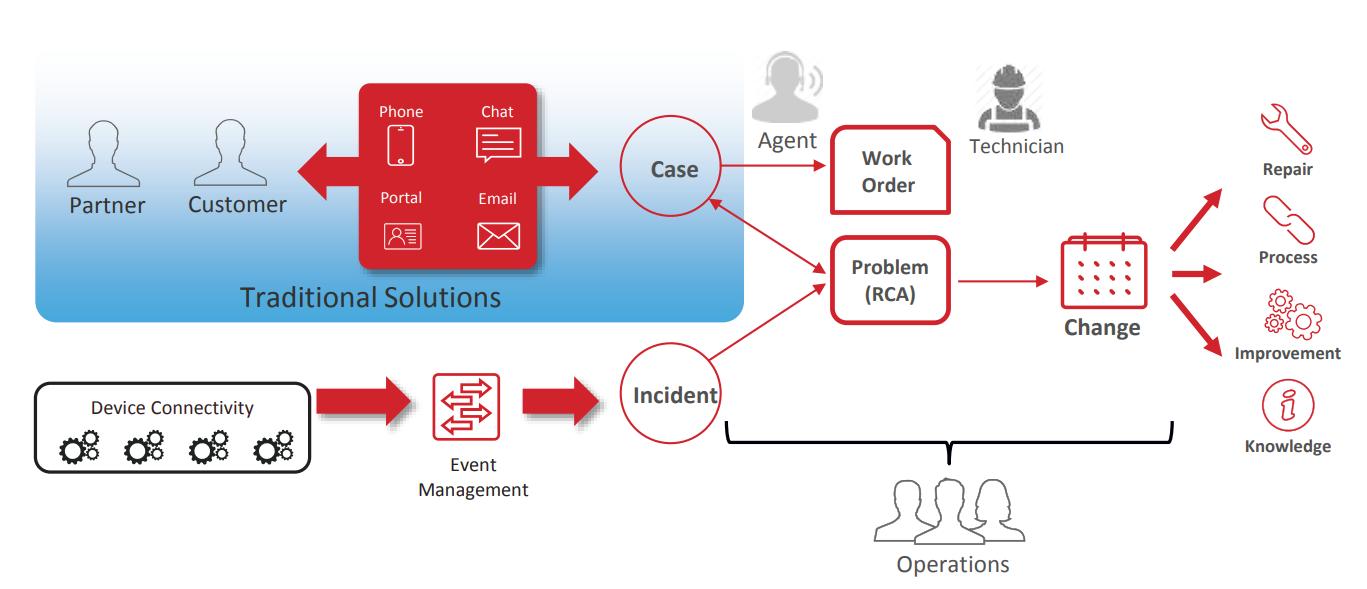 Understanding ServiceNow CSM Process Flow-1