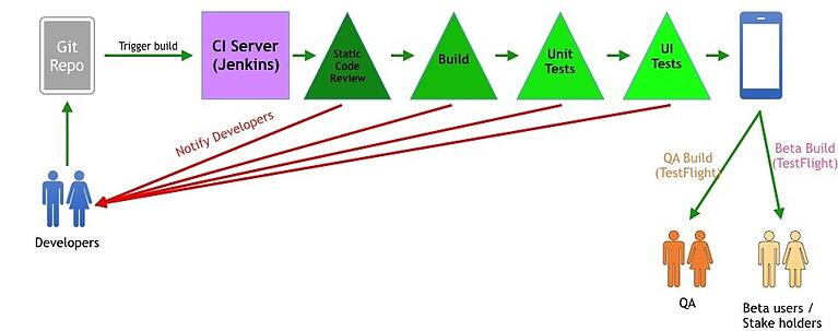 How has continuous integration evolved?