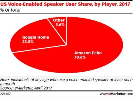 Voice Assistants Market share