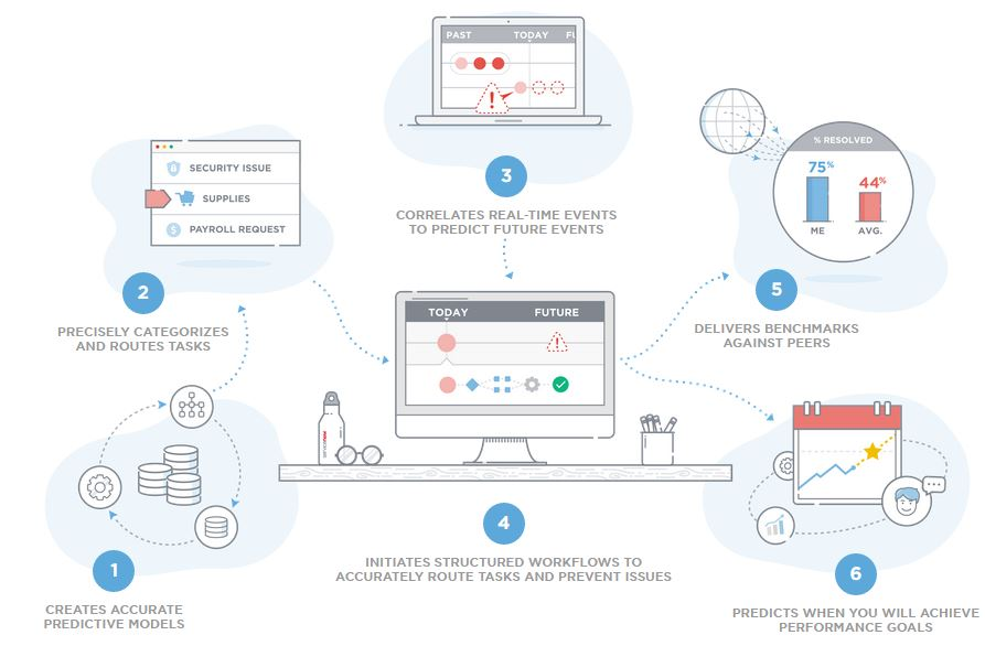 ServiceNow Intelligent automation process