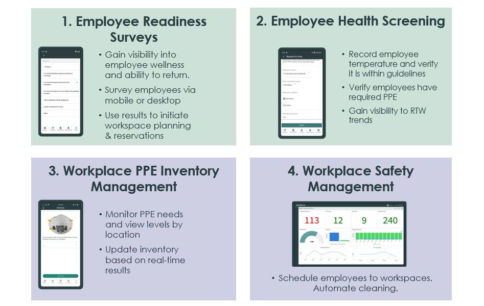 Diagram of 3 servicenow safe workplace apps