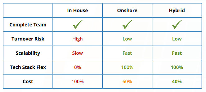 Chart comparing In-House Team, Onshore retainer and Hybrid Retainer Costs