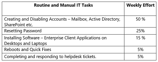 Most common routine IT tasks and percentage of efforts
