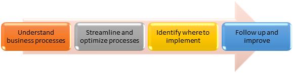 process mining workflow