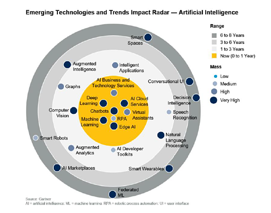 Impact Radar for Artificial Intelligence trends