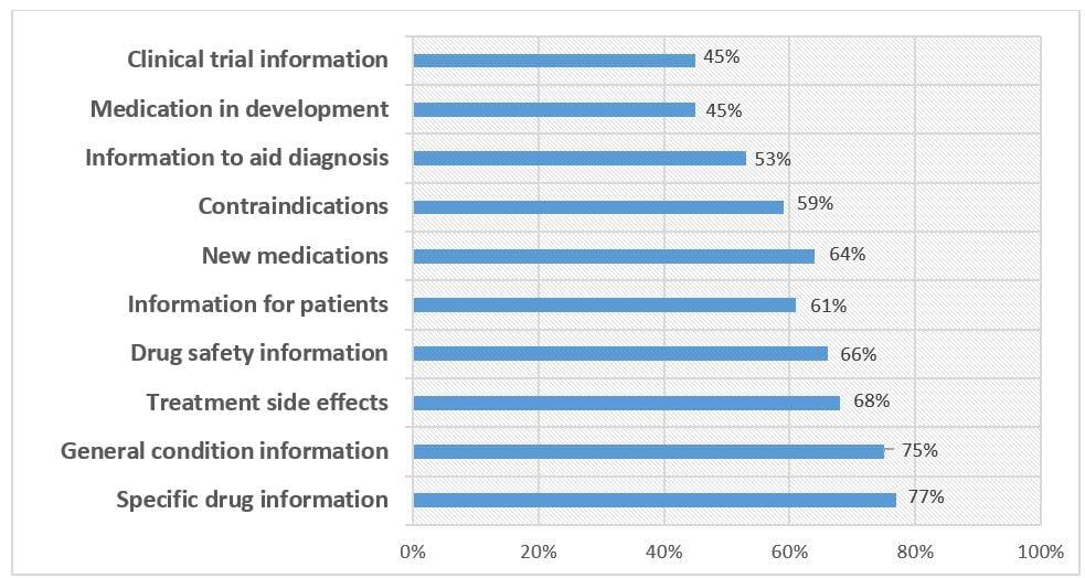 online behavior of the Pharma consumers-2