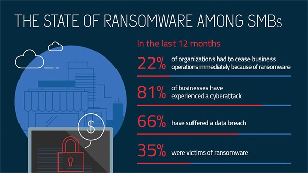 ransomware SMB report 2018