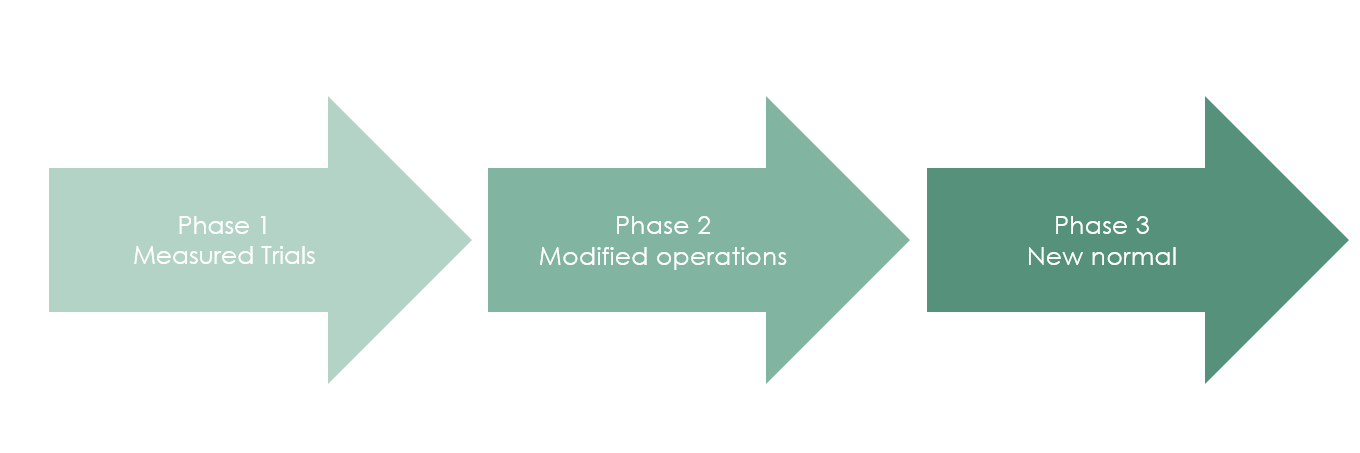 Office opening after COVID-19 will happen in three phases.